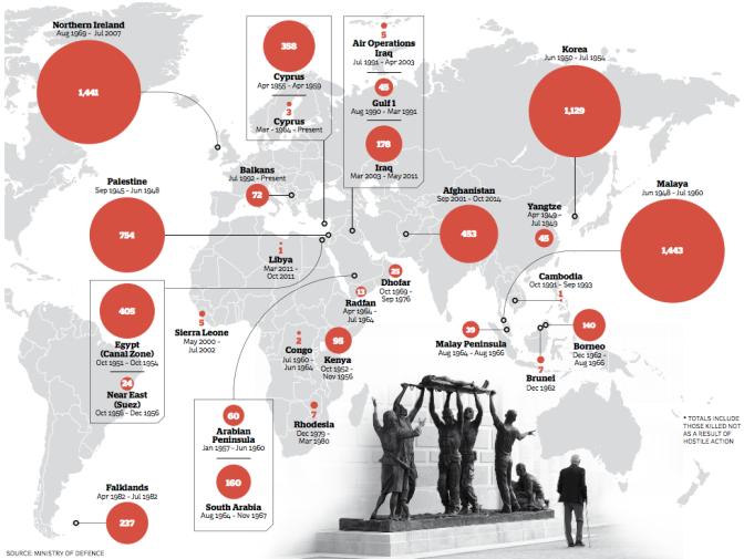 Dove sono caduti i britannici dal 1945 a oggi