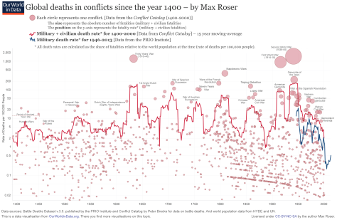 Max Roser (2015) – 'War and Peace before 1945'. Published online at OurWorldInData.org. Retrieved from: http://ourworldindata.org/data/war-peace/war-and-peace-before-1945/